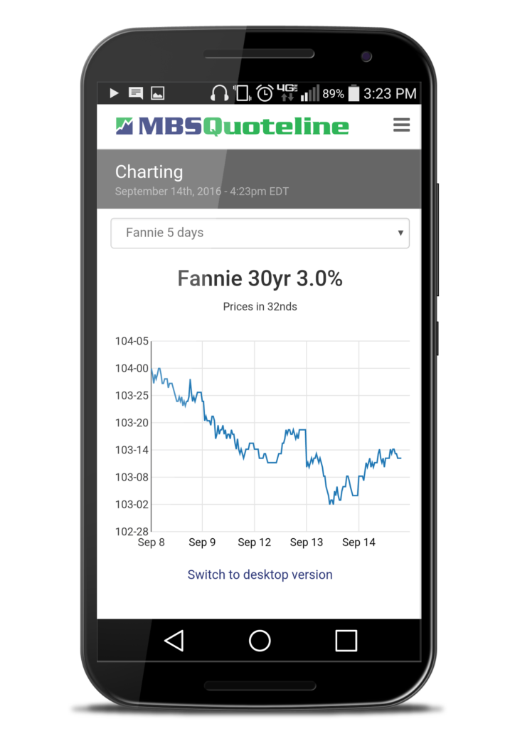 mortgage-backed securities features mbsquoteline charting