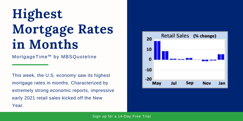 highest mortgage rates in months mbsquoteline mortgagetime early 2021 retail sales chart