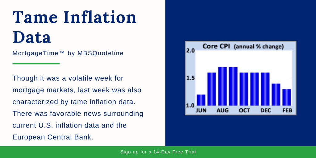 tame inflation data mbsquoteline mortgagetime mortgage markets chart
