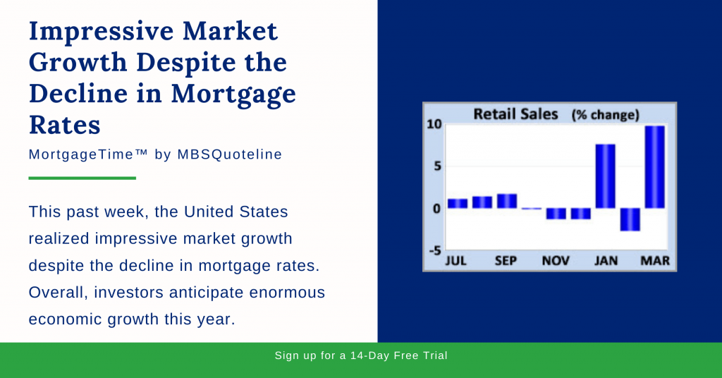 Impressive Market Growth Despite Decline Mortgage Rates MortgageTime MBSQuoteline Chart