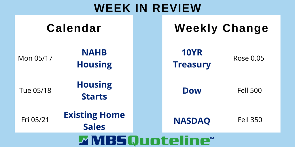 inflation spiked this week leading new mortgage rate reckoning mortgagetime mbsquoteline data
