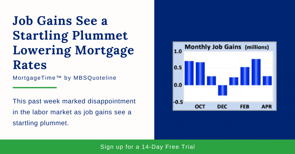 Job Gains See a Startling Plummet Lowering Mortgage Rates MortgageTime MBSQuoteline Chart