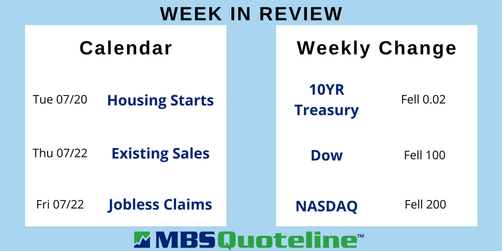investors focused on surging inflation this week mortgagetime mbsquoteline data
