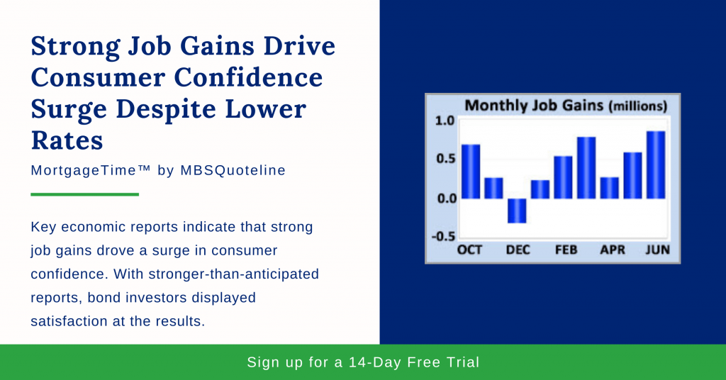 Strong Job Gains Drive Consumer Confidence Surge Despite Lower Rates mortgagetime mbsquoteline chart