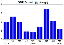 052617GDPGrowth.jpg